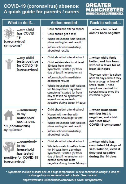 COVID-19 (coronavirus) absence: A quick guide for parents / carers